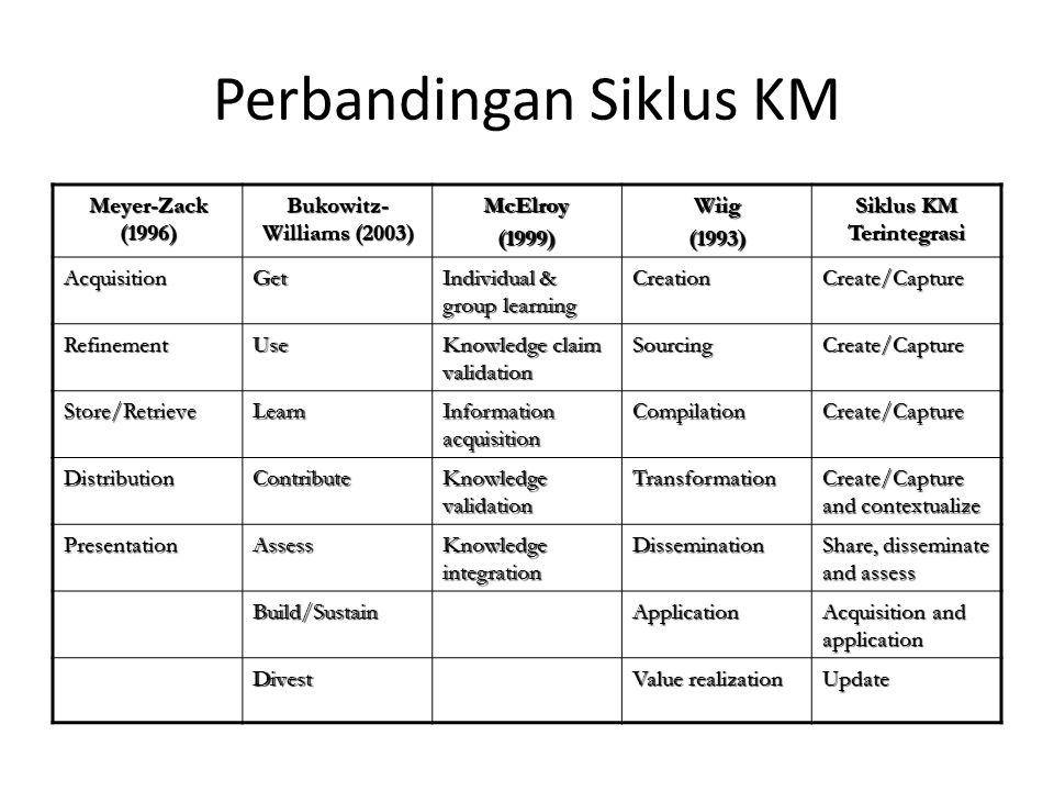Perbandingan Siklus KM