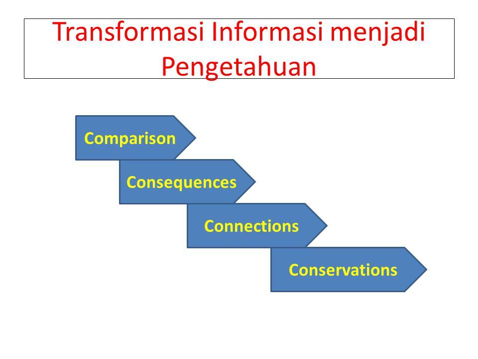 Transformasi Informasi menjadi Pengetahuan