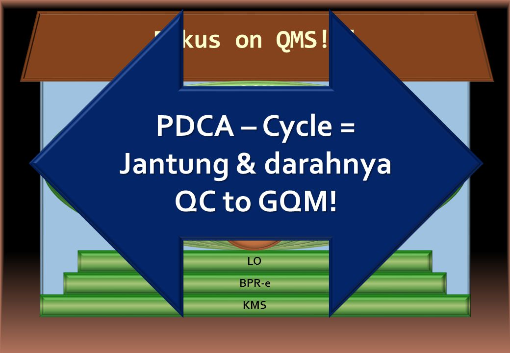 PDCA – Cycle = Jantung & darahnya QC to GQM!