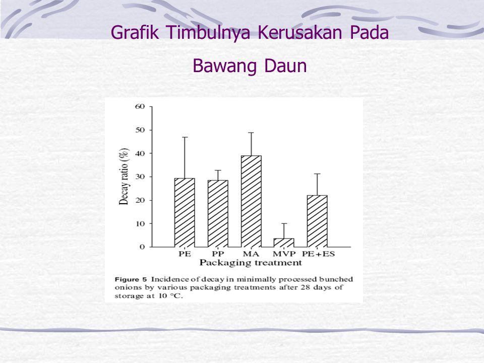 Grafik Timbulnya Kerusakan Pada Bawang Daun