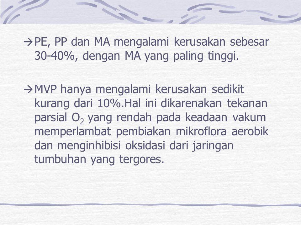 PE, PP dan MA mengalami kerusakan sebesar 30-40%, dengan MA yang paling tinggi.