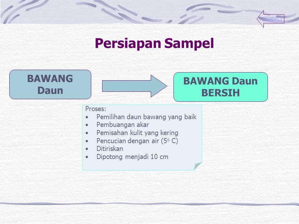 Persiapan Sampel BAWANG Daun BAWANG Daun BERSIH Proses: