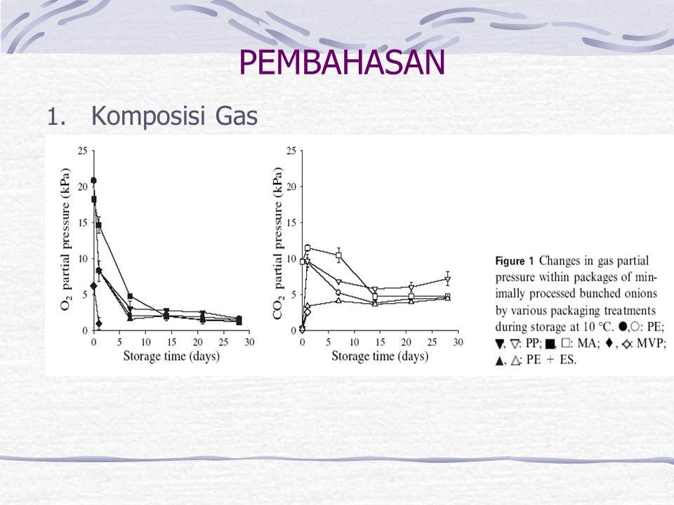 PEMBAHASAN Komposisi Gas