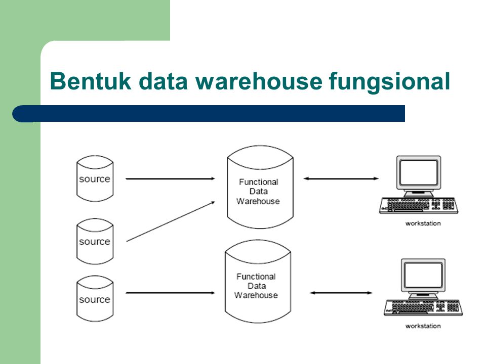 Bentuk data warehouse fungsional