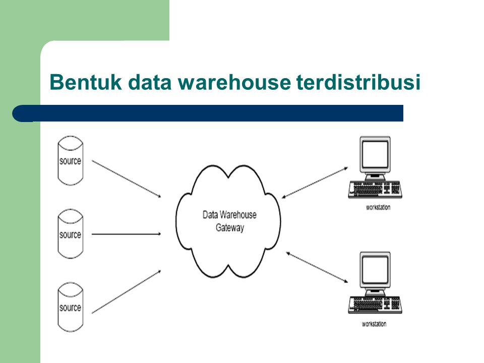 Bentuk data warehouse terdistribusi