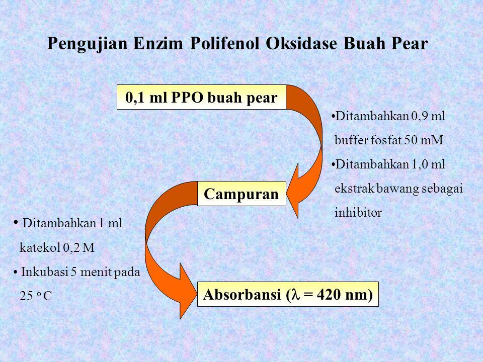Pengujian Enzim Polifenol Oksidase Buah Pear