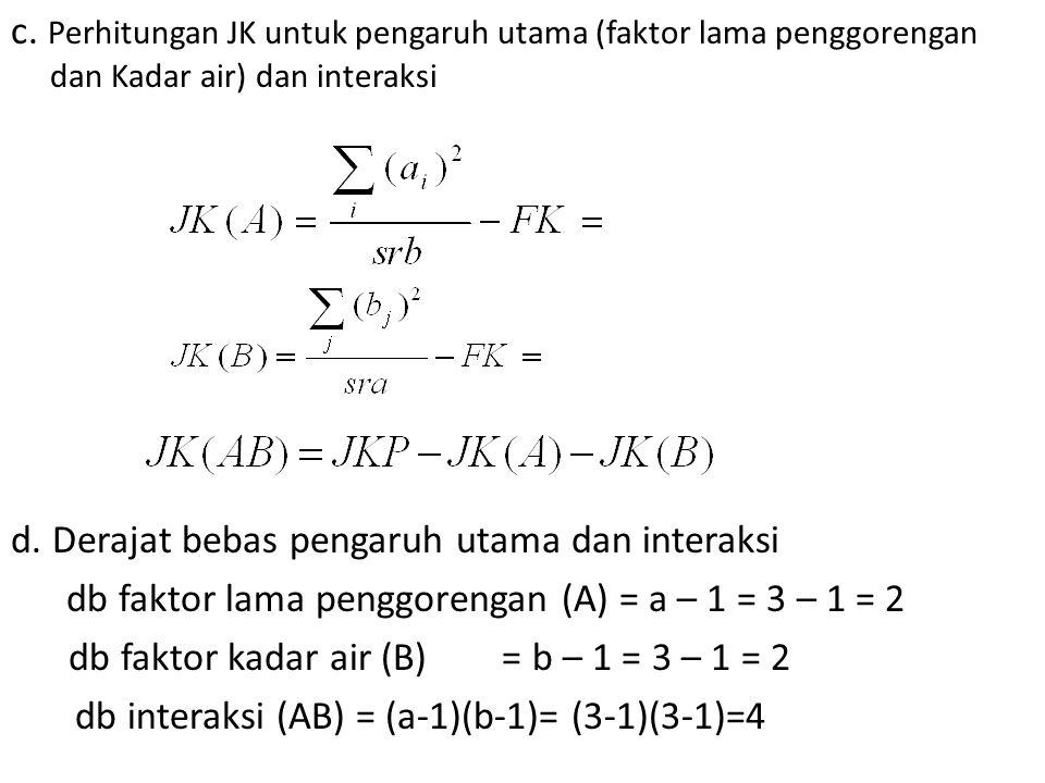 c. Perhitungan JK untuk pengaruh utama (faktor lama penggorengan dan Kadar air) dan interaksi d.