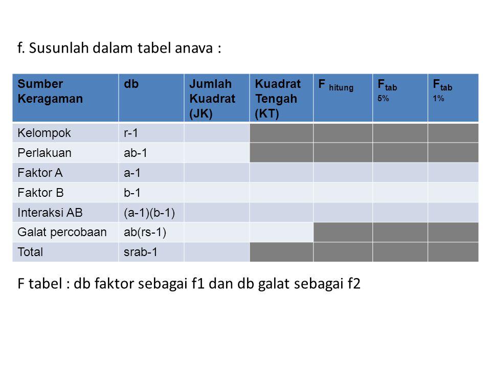 f. Susunlah dalam tabel anava : F tabel : db faktor sebagai f1 dan db galat sebagai f2