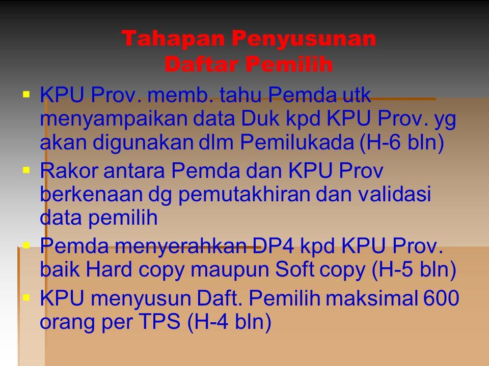 Tahapan Penyusunan Daftar Pemilih
