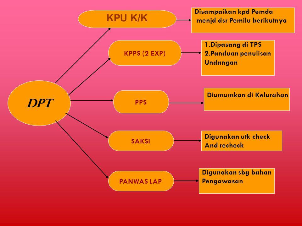 DPT KPU K/K Disampaikan kpd Pemda menjd dsr Pemilu berikutnya