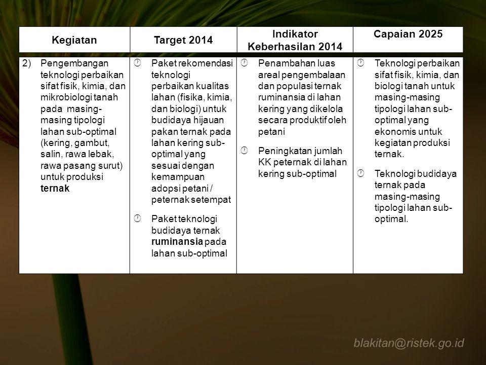 Indikator Keberhasilan 2014