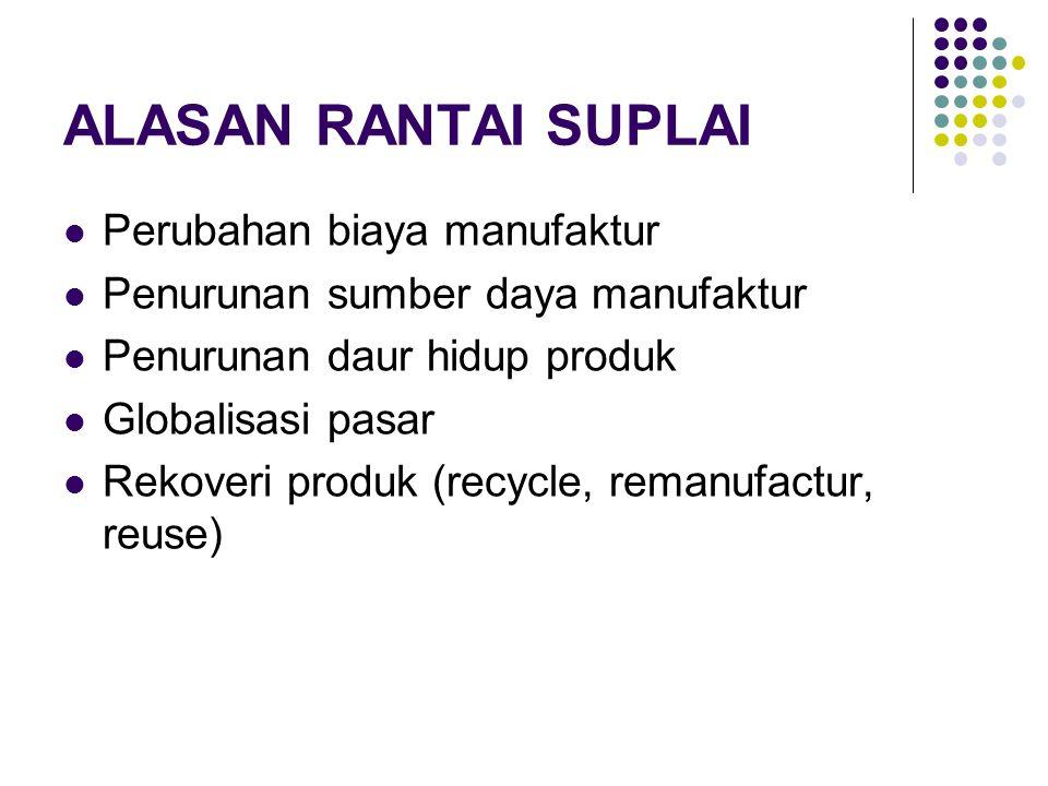 ALASAN RANTAI SUPLAI Perubahan biaya manufaktur