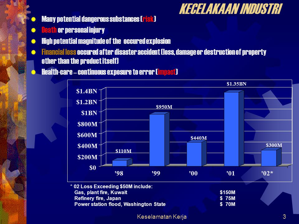 KECELAKAAN INDUSTRI Many potential dangerous substances (risk)