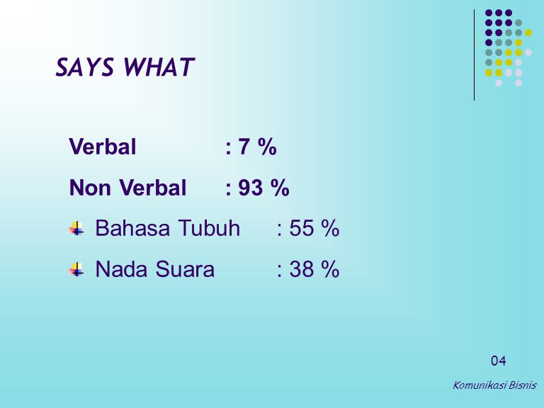 SAYS WHAT Verbal : 7 % Non Verbal : 93 % Bahasa Tubuh : 55 %