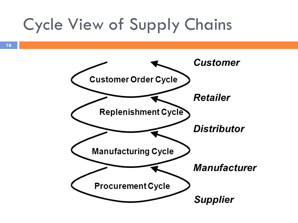 Cycle View of Supply Chains