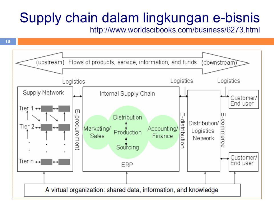 Supply chain dalam lingkungan e-bisnis http://www. worldscibooks