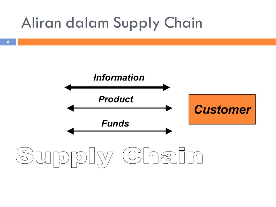 Aliran dalam Supply Chain