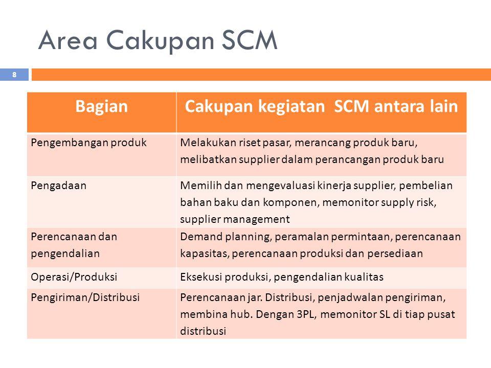 Cakupan kegiatan SCM antara lain