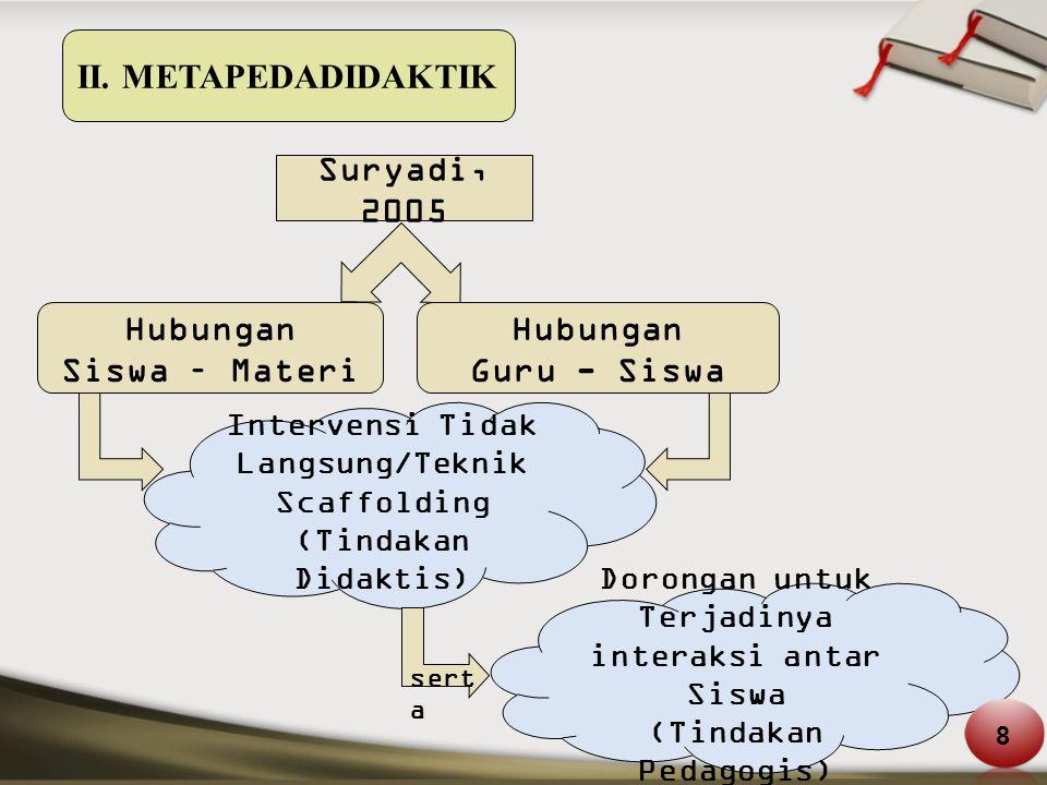 Suryadi, 2005 Hubungan Siswa – Materi Hubungan Guru - Siswa