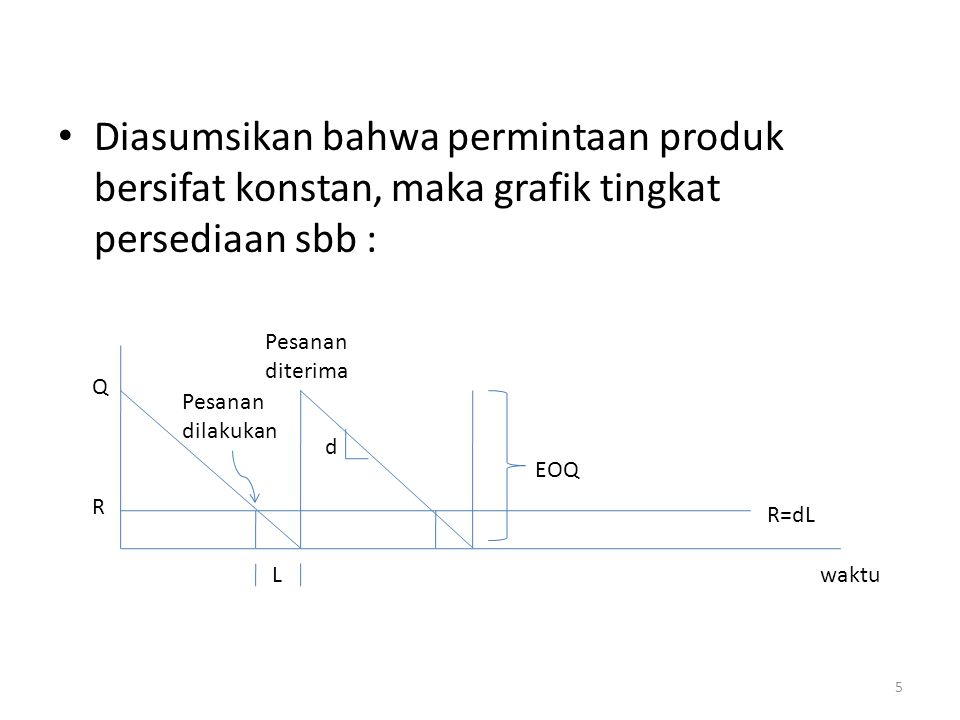 Diasumsikan bahwa permintaan produk bersifat konstan, maka grafik tingkat persediaan sbb :