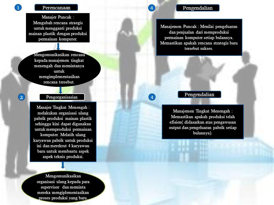 2 1 Perencanaan 4 Pengendalian Pengendalian 4 Manajer Puncak :