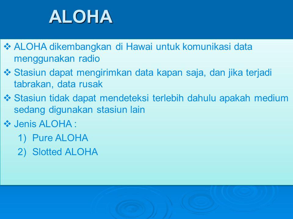 ALOHA ALOHA dikembangkan di Hawai untuk komunikasi data menggunakan radio.