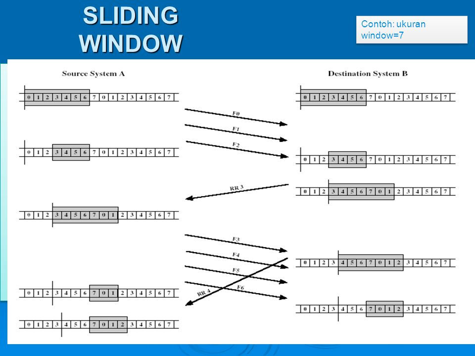 SLIDING WINDOW Contoh: ukuran window=7