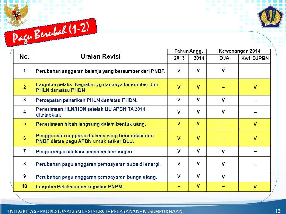 Pagu Berubah (1-2) No. Uraian Revisi Tahun Angg. Kewenangan 2014 2013