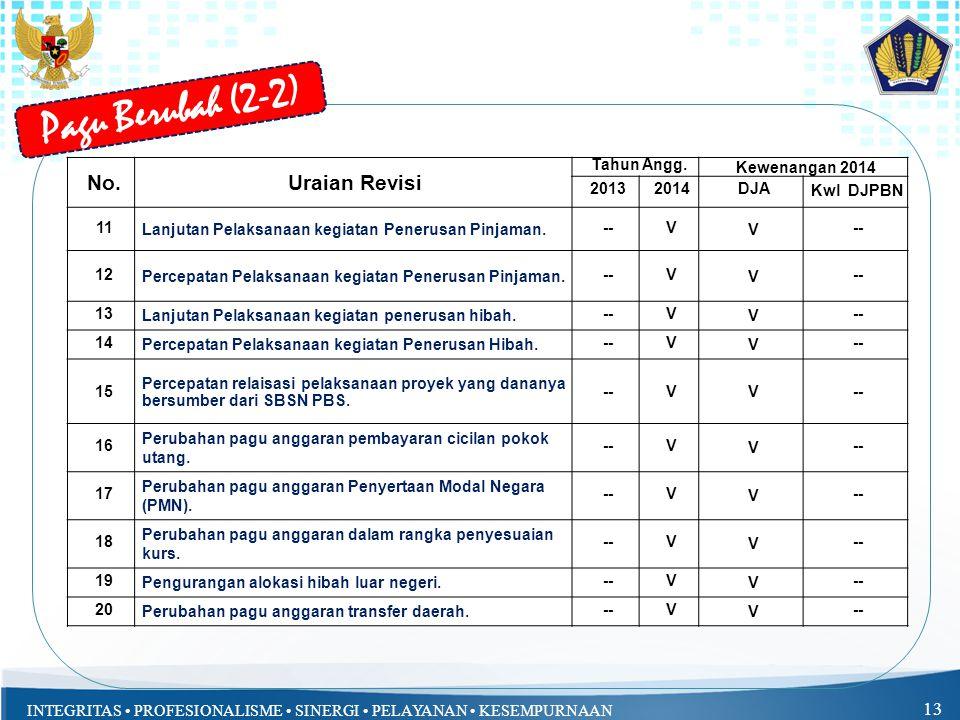 Pagu Berubah (2-2) No. Uraian Revisi Tahun Angg. Kewenangan 2014 2013