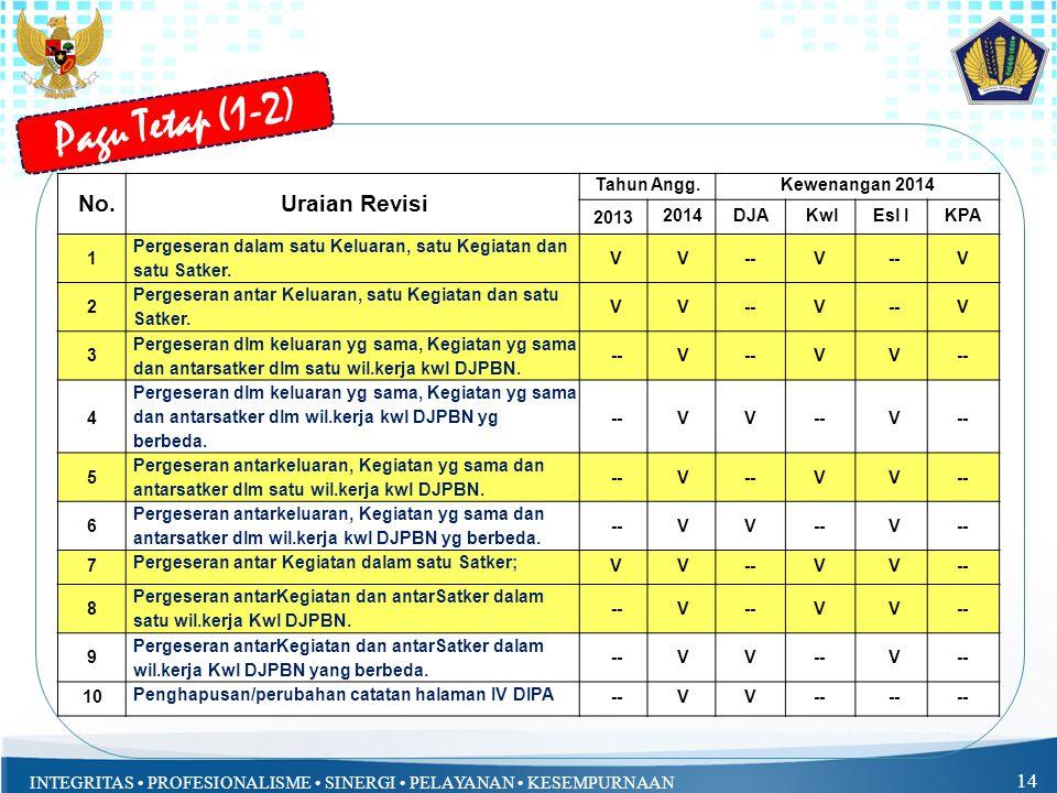 Pagu Tetap (1-2) No. Uraian Revisi Tahun Angg. Kewenangan 2014 2013