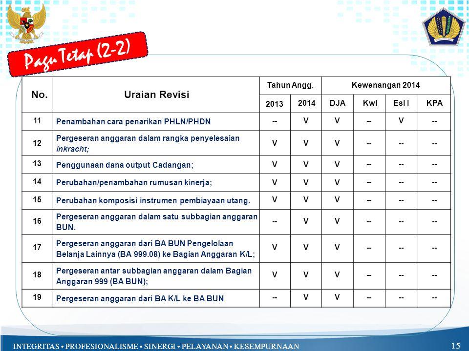 Pagu Tetap (2-2) No. Uraian Revisi Tahun Angg. Kewenangan 2014 2013