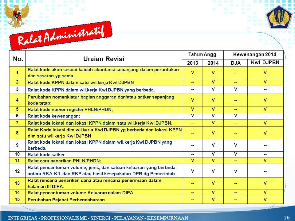 Ralat Administratif No. Uraian Revisi Tahun Angg. Kewenangan 2014 2013