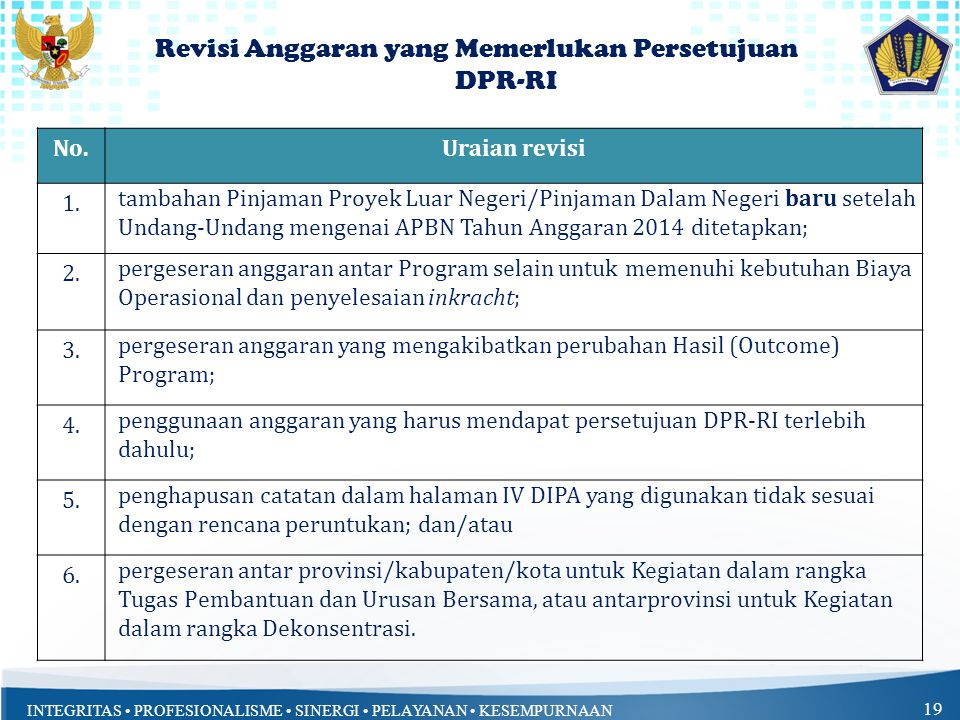 Revisi Anggaran yang Memerlukan Persetujuan DPR-RI