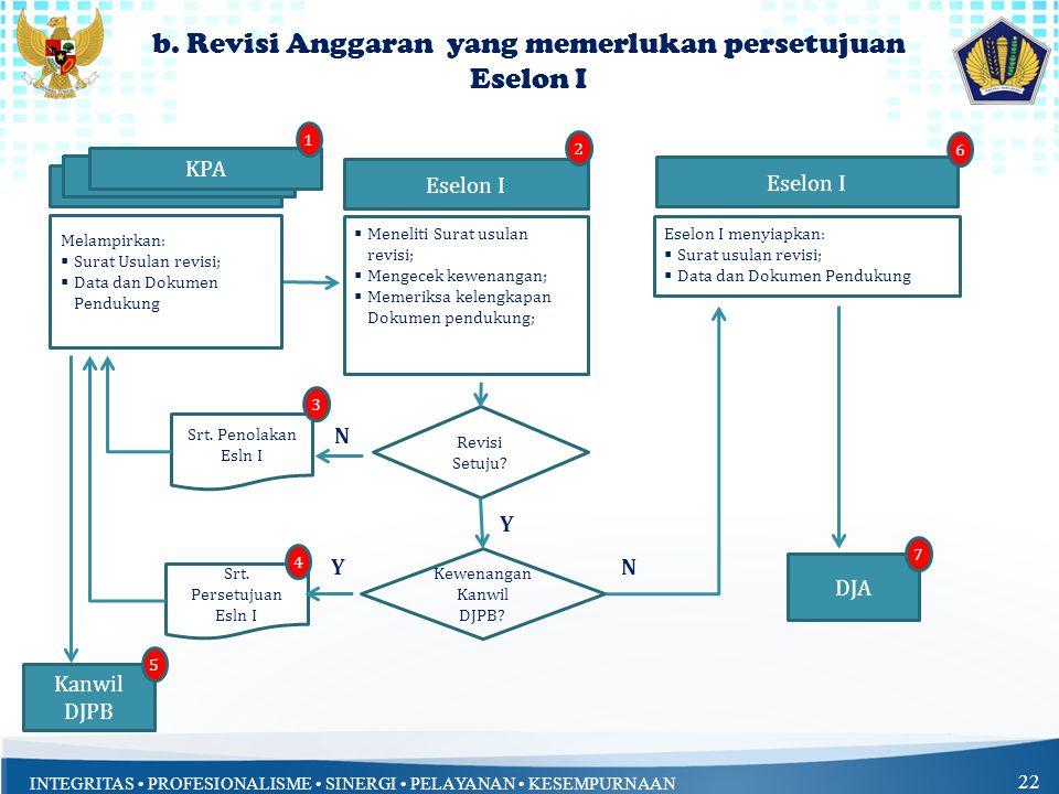 b. Revisi Anggaran yang memerlukan persetujuan Eselon I