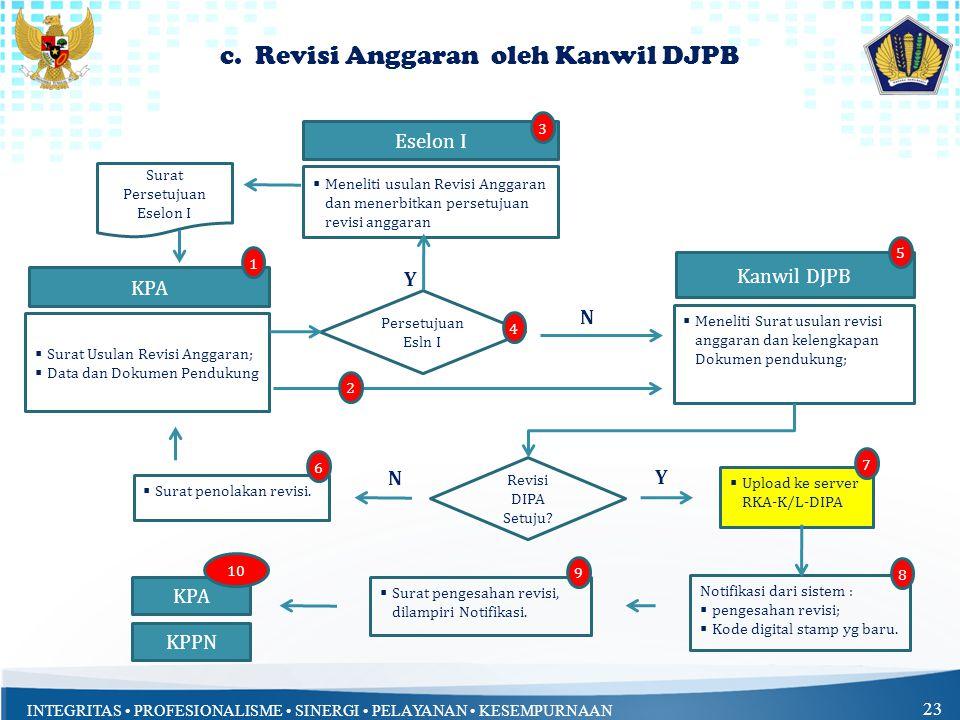 c. Revisi Anggaran oleh Kanwil DJPB