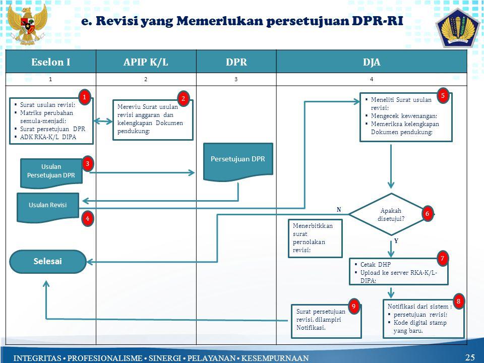 e. Revisi yang Memerlukan persetujuan DPR-RI