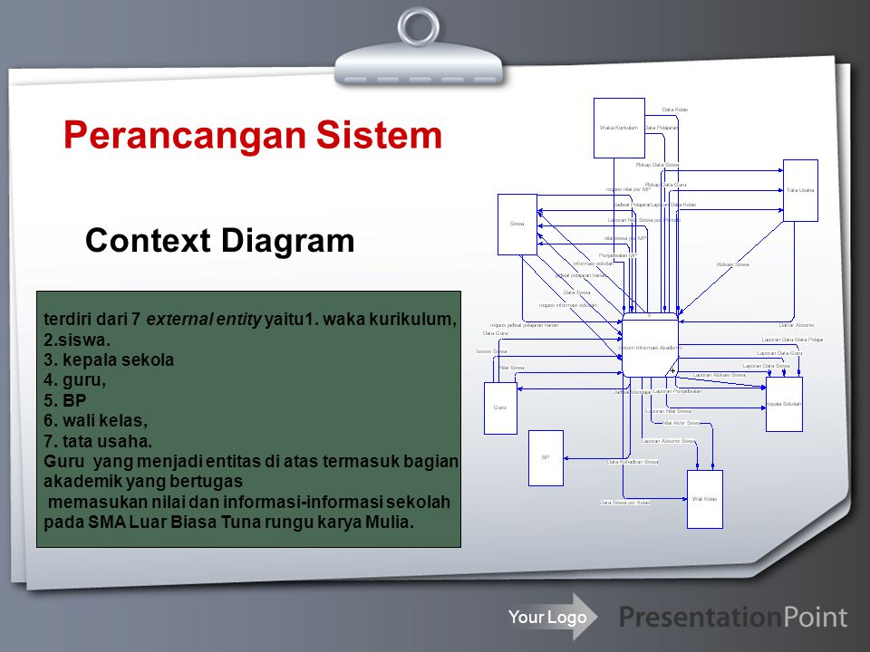 Context Diagram Perancangan Sistem