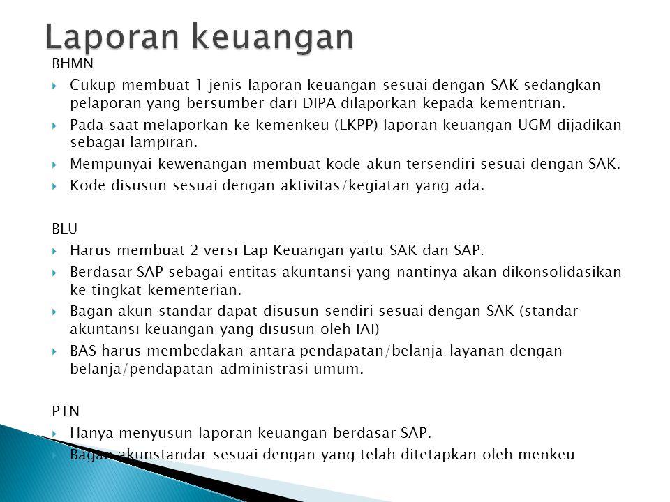 Laporan keuangan BHMN.