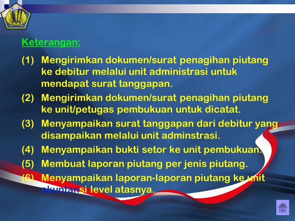 Keterangan: Mengirimkan dokumen/surat penagihan piutang ke debitur melalui unit administrasi untuk mendapat surat tanggapan.