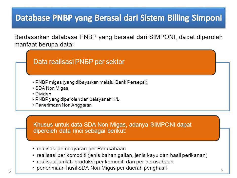 Database PNBP yang Berasal dari Sistem Billing Simponi