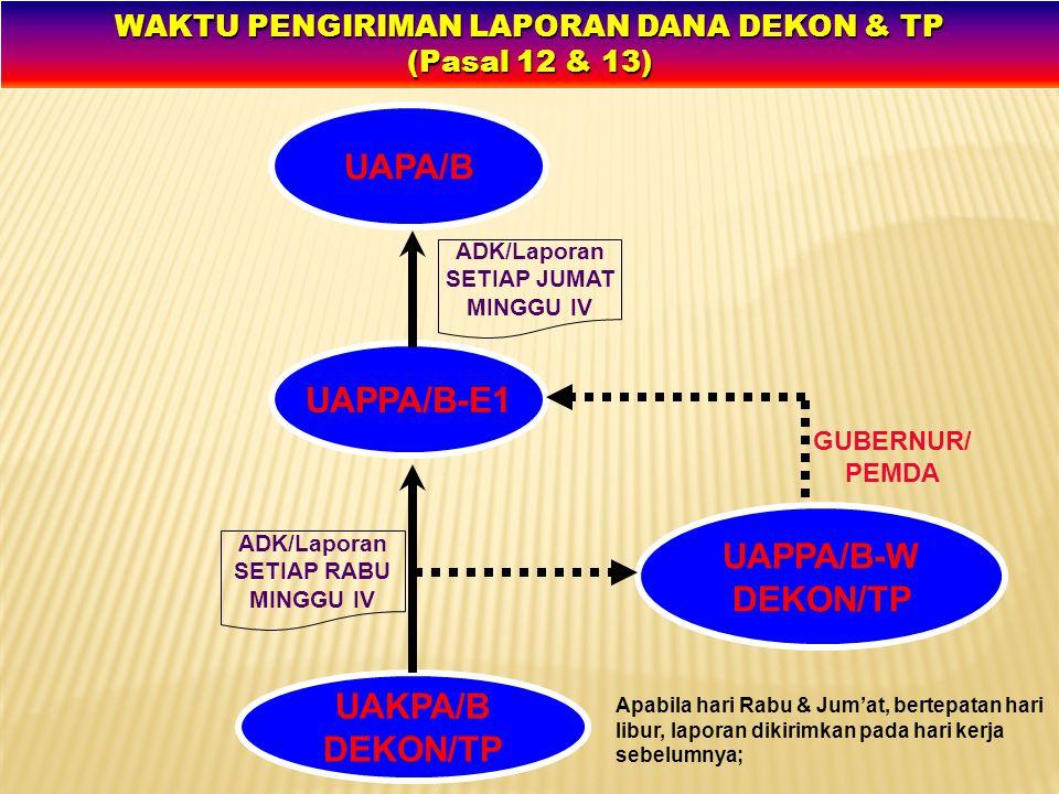 WAKTU PENGIRIMAN LAPORAN DANA DEKON & TP (Pasal 12 & 13)