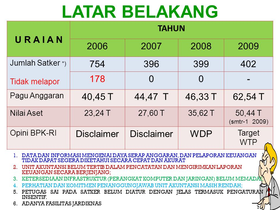LATAR BELAKANG U R A I A N TAHUN 2006 2007 2008 2009 754 396 399 402