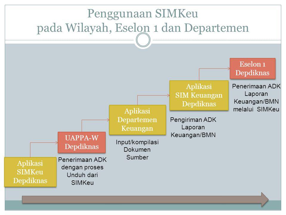 Penggunaan SIMKeu pada Wilayah, Eselon 1 dan Departemen
