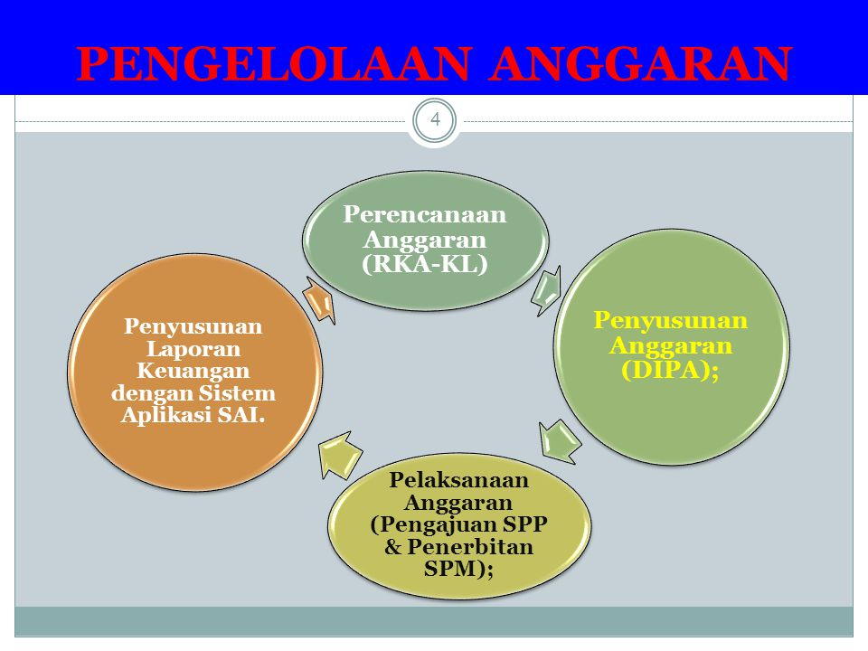 PENGELOLAAN ANGGARAN Perencanaan Anggaran (RKA-KL)