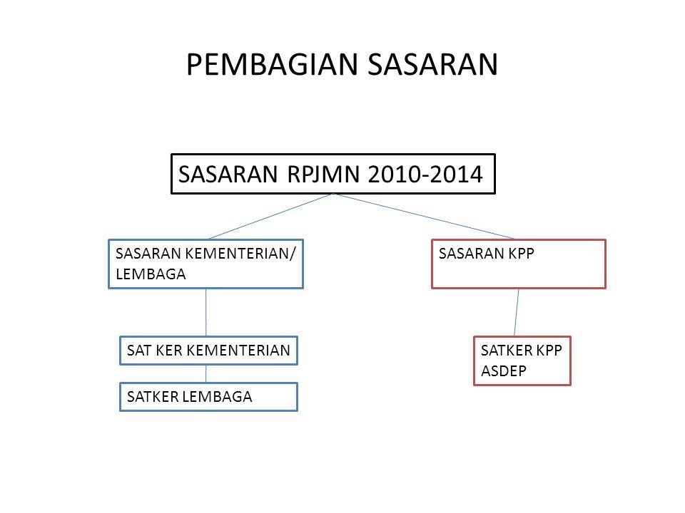 PEMBAGIAN SASARAN SASARAN RPJMN 2010-2014 SASARAN KEMENTERIAN/ LEMBAGA