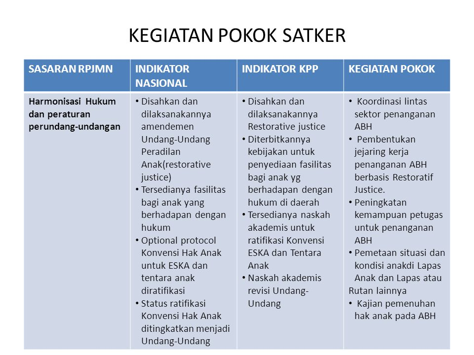 KEGIATAN POKOK SATKER SASARAN RPJMN INDIKATOR NASIONAL INDIKATOR KPP