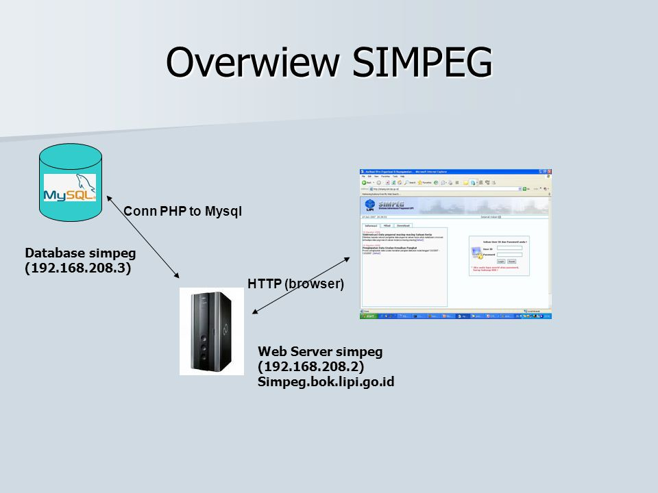 Overwiew SIMPEG Conn PHP to Mysql Database simpeg (192.168.208.3)