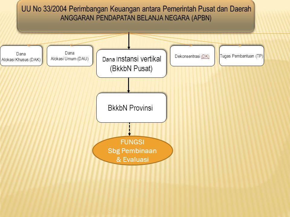 UU No 33/2004 Perimbangan Keuangan antara Pemerintah Pusat dan Daerah