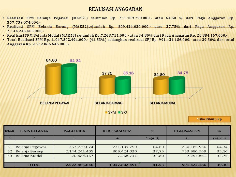 REALISASI ANGGARAN Realisasi SPM Belanja Pegawai (MAK51) sejumlah Rp. 231.109.750.000,- atau 64.60 % dari Pagu Anggaran Rp. 357.739.074.000,-