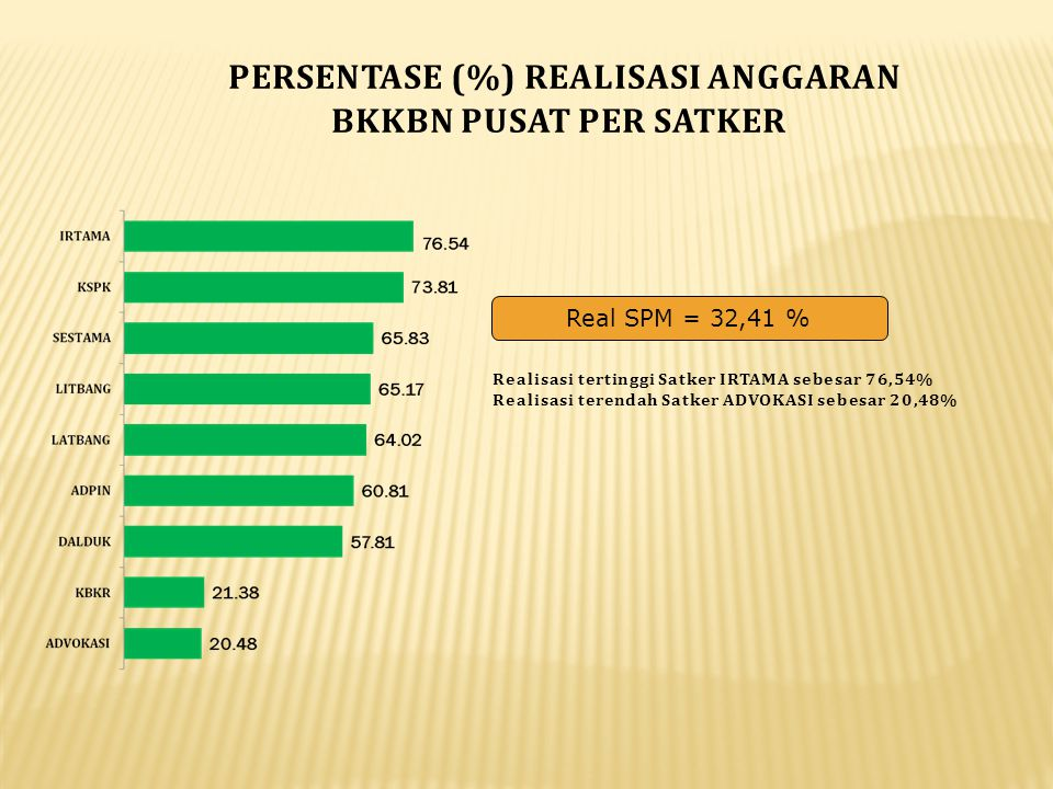 PERSENTASE (%) REALISASI ANGGARAN